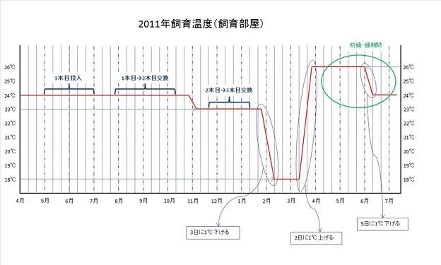 Photos: 2011年飼育温度